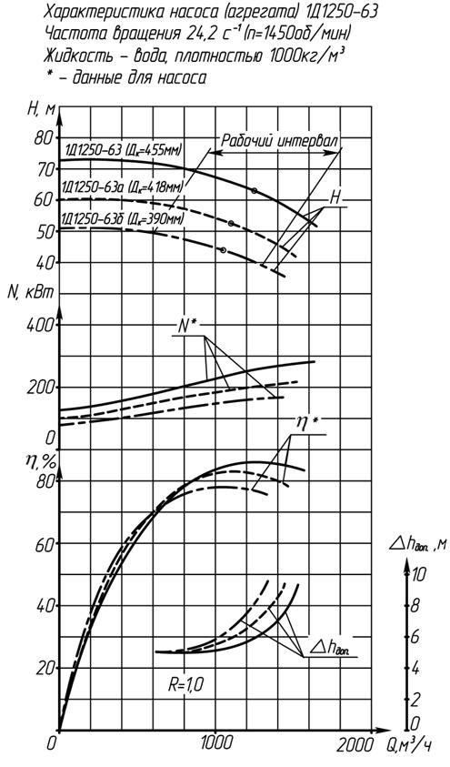 Характеристики насоса 1Д1250-63а (740 м3/час)