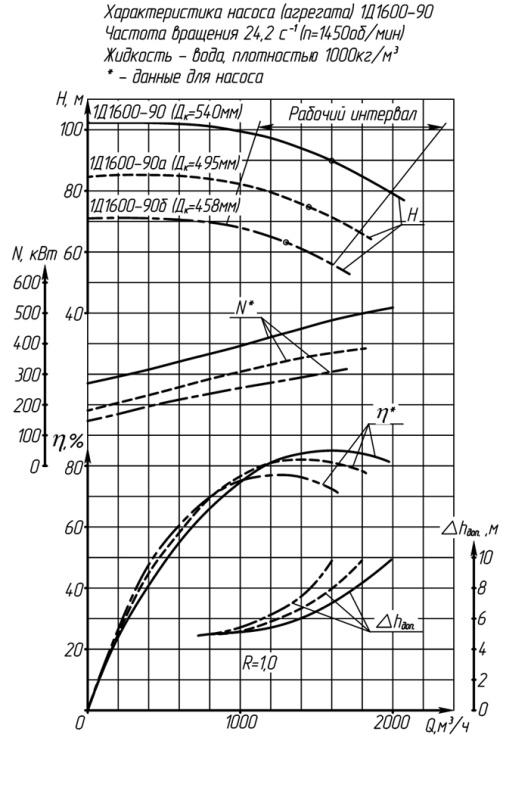 НАСОС 1Д1600-90 (1000 м3/час)