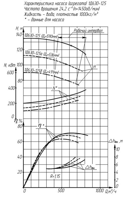 Характеристики насоса 1Д630-125