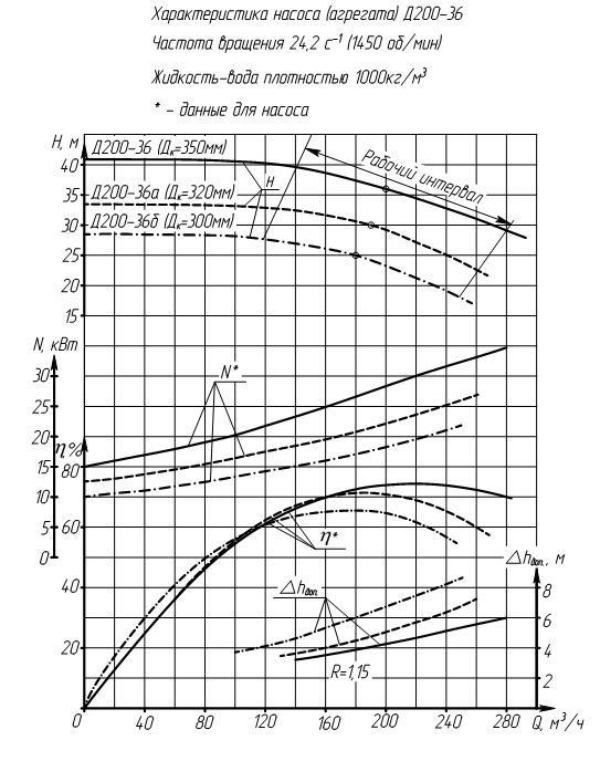 Характеристика насоса Д200-36б