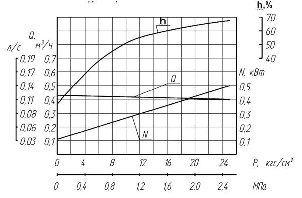 НМШФ 0.8-25-0.63/25Ю-5